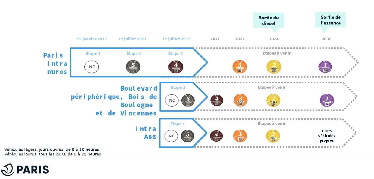 Etapes passées des ZFE parisienne et métropolitaine et calendrier prévisionnel de mise en place des prochaines restrictions de circulation