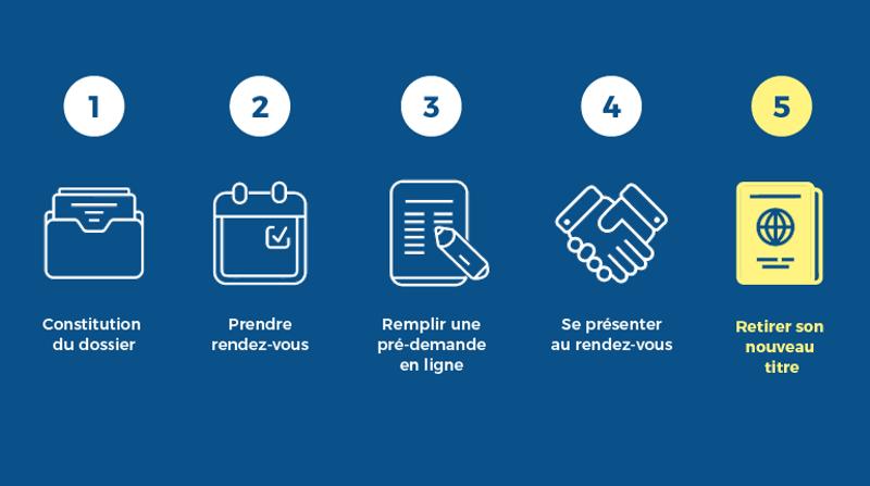 5 étapes pour obtenir sa carte nationale d'identité et/ou son passeport : constituer son dossier. Prendre rendez-vous. Remplir une pré-demande en ligne. Se présenter au rendez-vous. Retirer son nouveau titre.