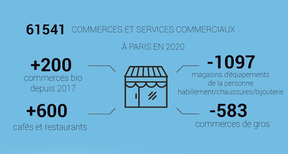 Inventaire des commerces à Paris en 2020 et évolution 2017-2020