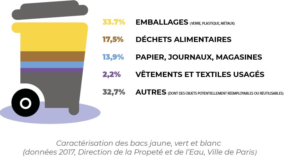 """Illustration d'une poubelle montrant la répartition des déchets par types : 33,7% d'emballages, 17,5% de déchets alimentaires, 13,9% de papiers, 2,2% de vêtements et textiles usagés, 32,7% de """"autres"""""""