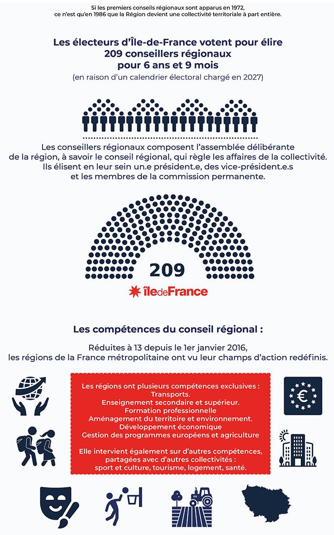 Les électeurs d'Ile-de-France vote pour élire 209 conseillers régionaux les 20 et 27 juin 2021.
